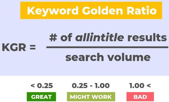keyword Golden Ratio Case Study | kgr Technique Sheet